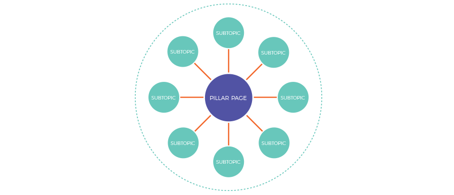pillar-page-model