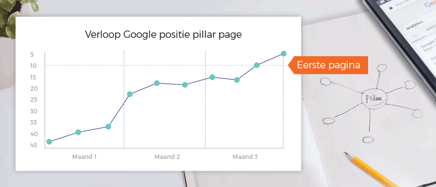 Hoger-in-Google-met-pillar-pages-en-topic-clusters